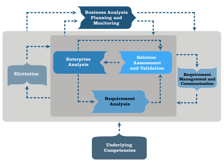 business analysis techniques Techniques for analyzing big data  business, from exploring new  this is the starting point for big data analysis techniques for analyzing big data.